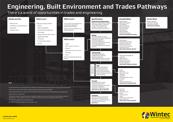 Engineering and Trades Pathways